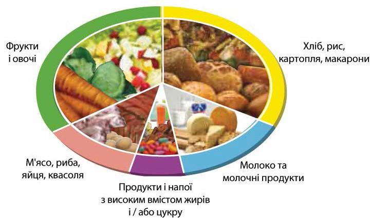 eeb689391af048 Здорове харчування підлітка | Обласна дитяча клінічна лікарня